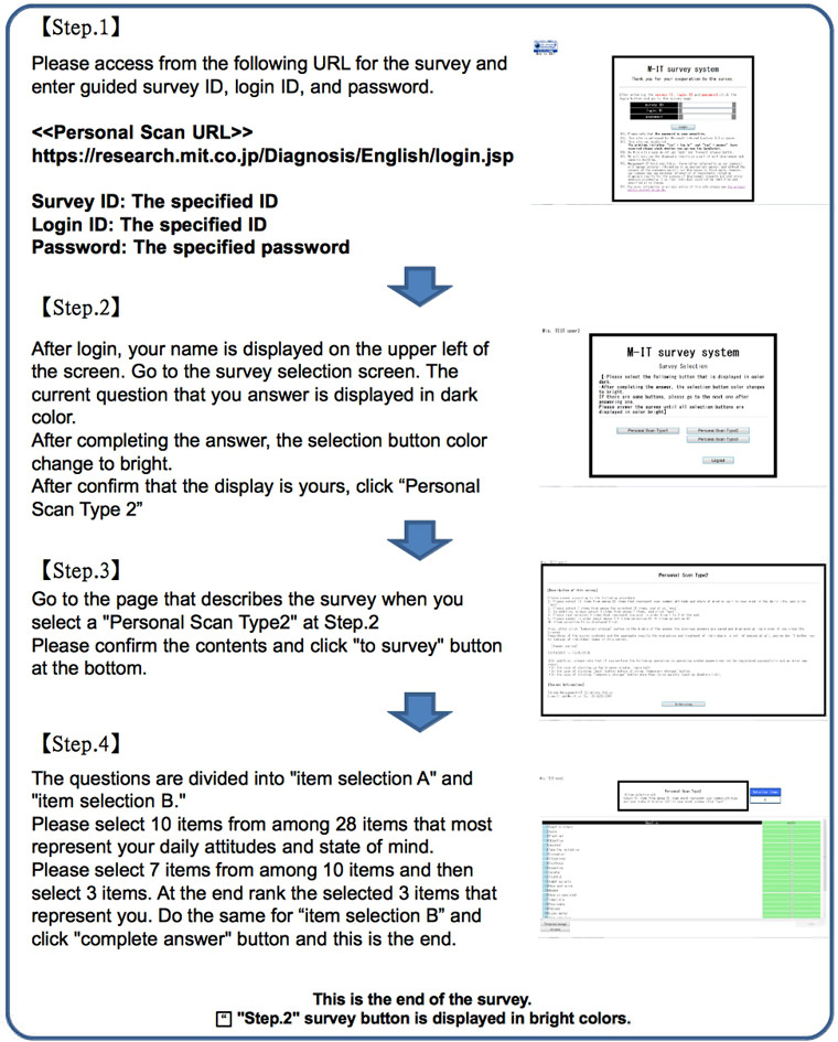 Personal scan Type2 implementation process