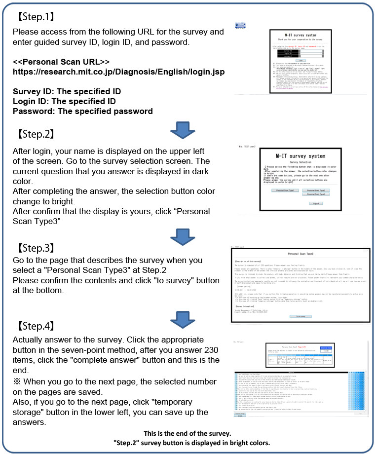 Personal scan Type1 implementation process